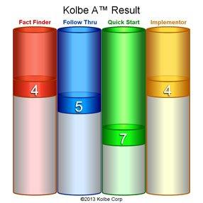 Kolbe A Result