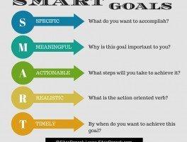 Goal setting simplified